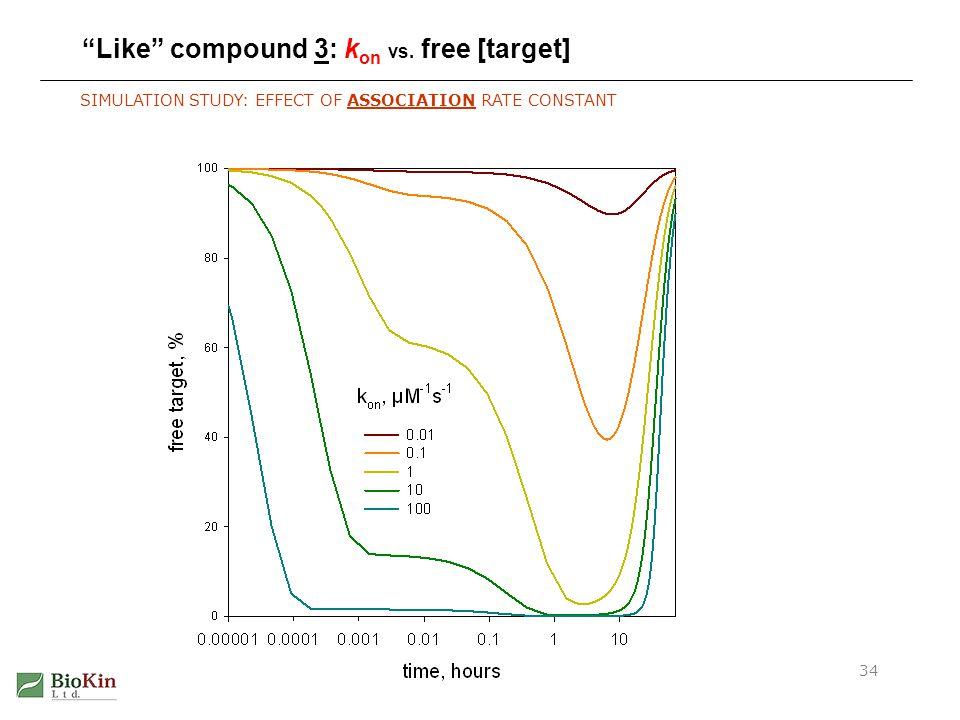 Like compound 3: kon vs. free [target]